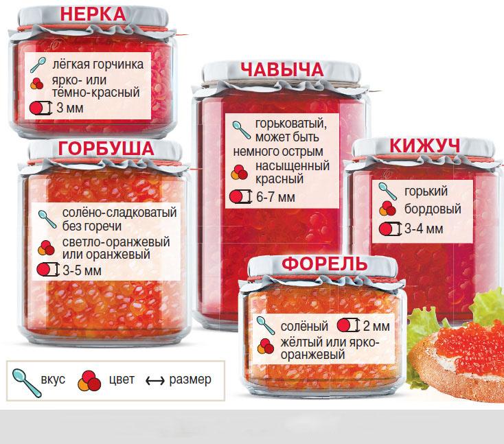 О том, как выбрать красную икру вы можете прочитать здесь